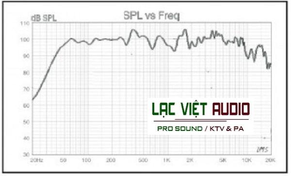 Phân tần Loa Soundking f2215